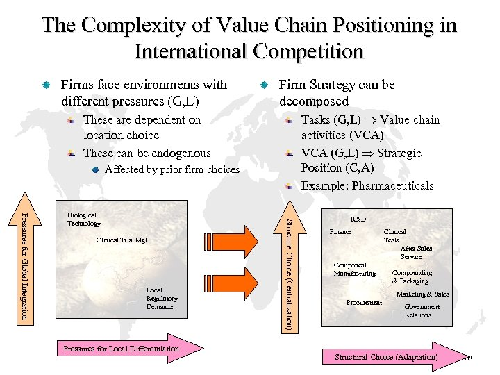 The Complexity of Value Chain Positioning in International Competition Firms face environments with different