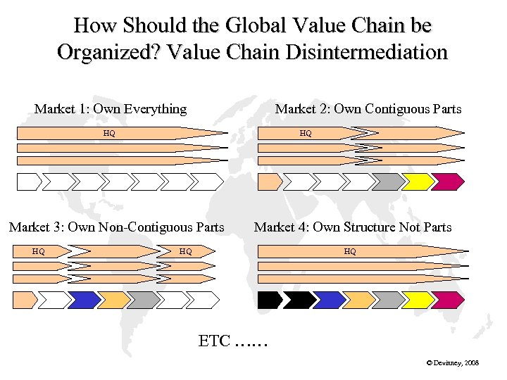How Should the Global Value Chain be Organized? Value Chain Disintermediation Market 1: Own