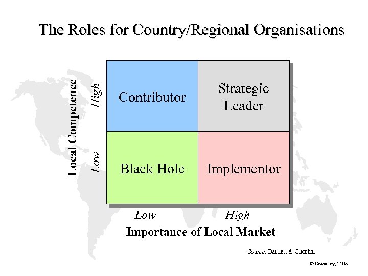 High Contributor Strategic Leader Low Local Competence The Roles for Country/Regional Organisations Black Hole