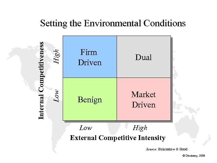 High Low Internal Competitiveness Setting the Environmental Conditions Firm Driven Dual Benign Market Driven