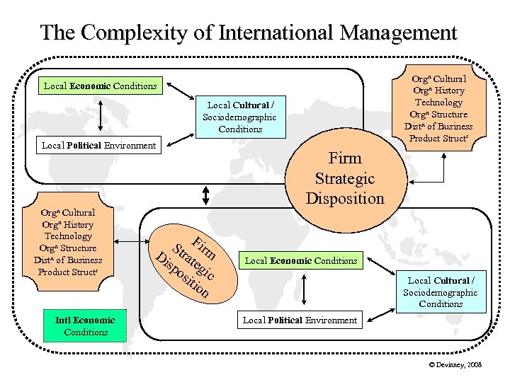 The Complexity of International Management Orgn Cultural Orgn History Technology Orgn Structure Distn of