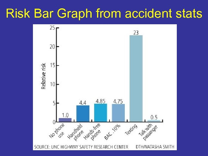 Risk Bar Graph from accident stats