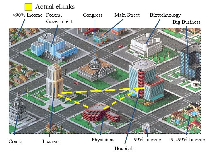 Actual e. Links <90% Income Federal Government Courts Insurers Congress Physicians Main Street Biotechnology