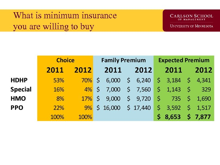What is minimum insurance you are willing to buy