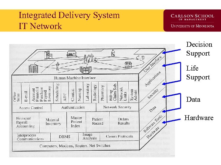 Integrated Delivery System IT Network Decision Support Life Support Data Hardware