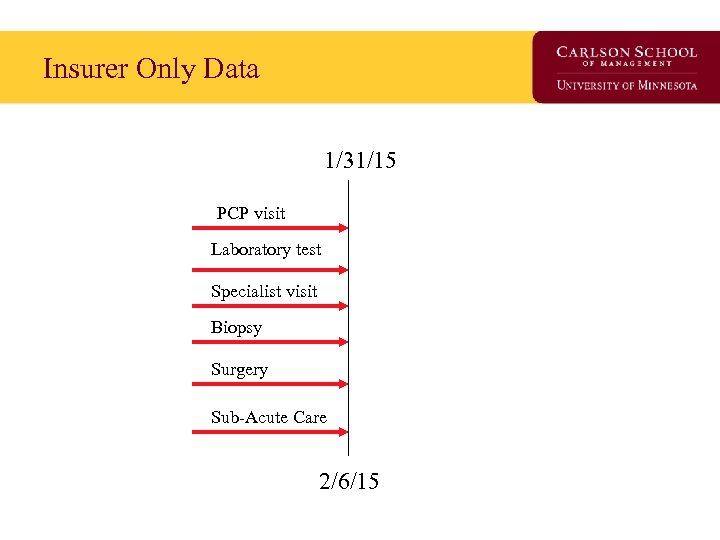 Insurer Only Data 1/31/15 PCP visit Laboratory test Specialist visit Biopsy Surgery Sub-Acute Care