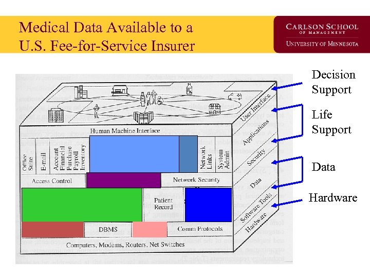 Medical Data Available to a U. S. Fee-for-Service Insurer Decision Support Life Support Data