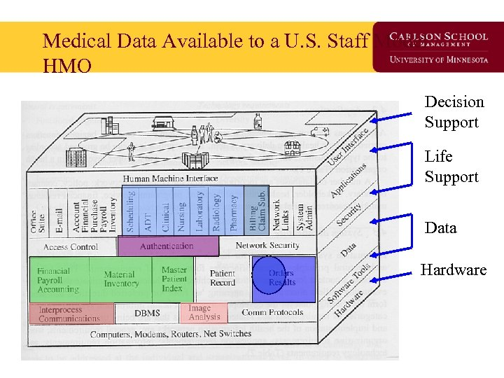 Medical Data Available to a U. S. Staff Model HMO Decision Support Life Support