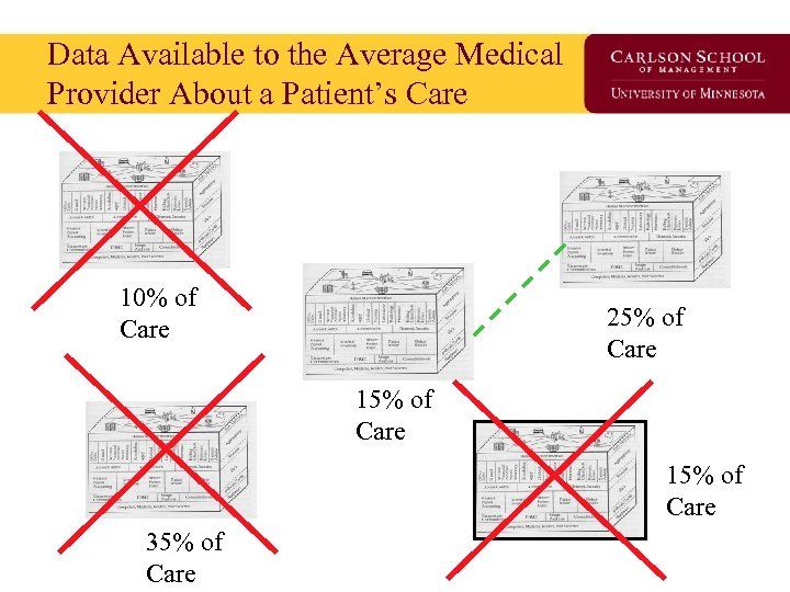 Data Available to the Average Medical Provider About a Patient's Care 10% of Care