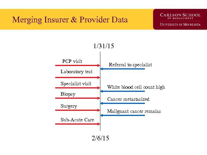 Merging Insurer & Provider Data 1/31/15 PCP visit Referral to specialist Laboratory test Specialist