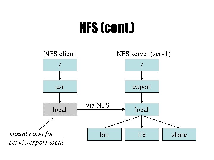 NFS (cont. ) NFS client NFS server (serv 1) / / usr export local