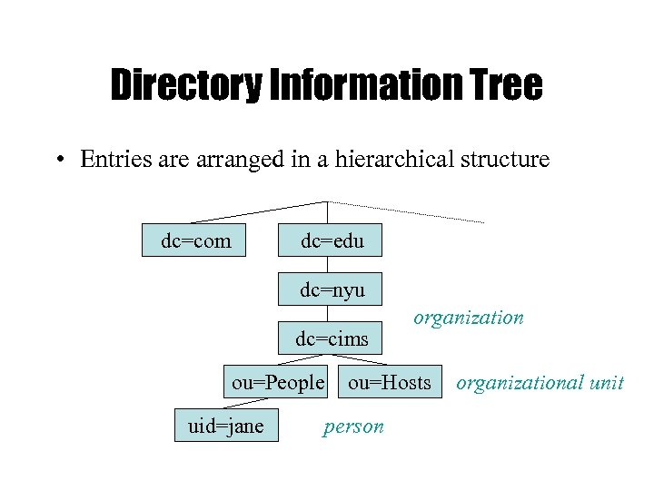 Directory Information Tree • Entries are arranged in a hierarchical structure dc=com dc=edu dc=nyu