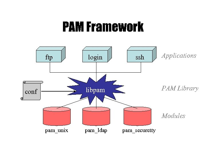 PAM Framework ftp login ssh PAM Library libpam conf Applications Modules pam_unix pam_ldap pam_securetty