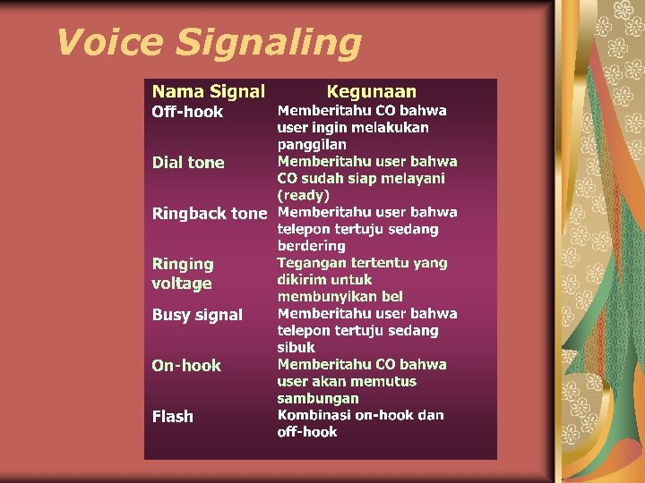 Voice Signaling