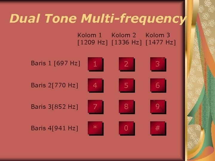 Dual Tone Multi-frequency Kolom 1 Kolom 2 Kolom 3 [1209 Hz] [1336 Hz] [1477
