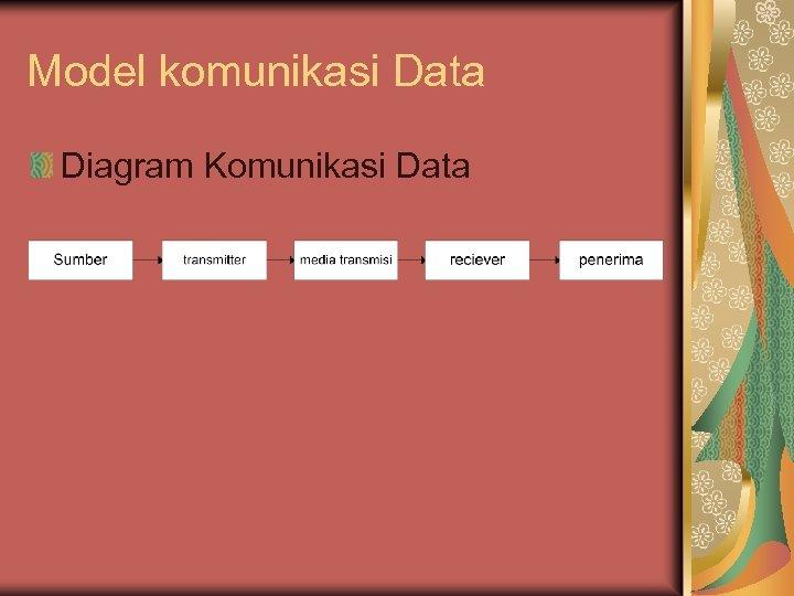 Model komunikasi Data Diagram Komunikasi Data