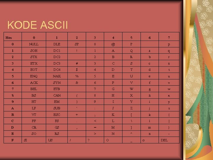 KODE ASCII Hex 0 1 2 3 4 5 6 7 0 NULL DLE