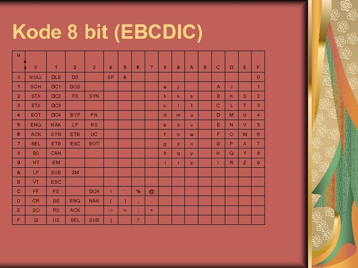 Kode 8 bit (EBCDIC) H e x 0 1 2 3 4 5 6