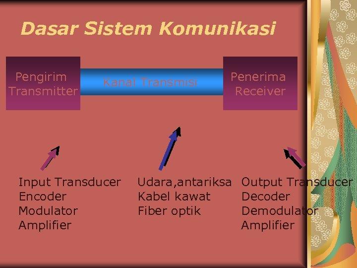 Dasar Sistem Komunikasi Pengirim Transmitter Kanal Transmisi Input Transducer Encoder Modulator Amplifier Penerima Receiver