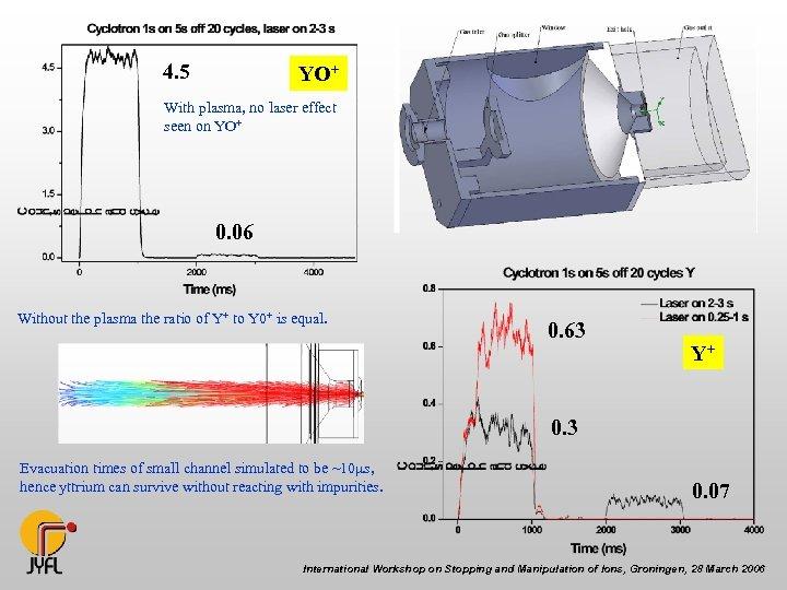 4. 5 YO+ With plasma, no laser effect seen on YO+ 0. 06 Without