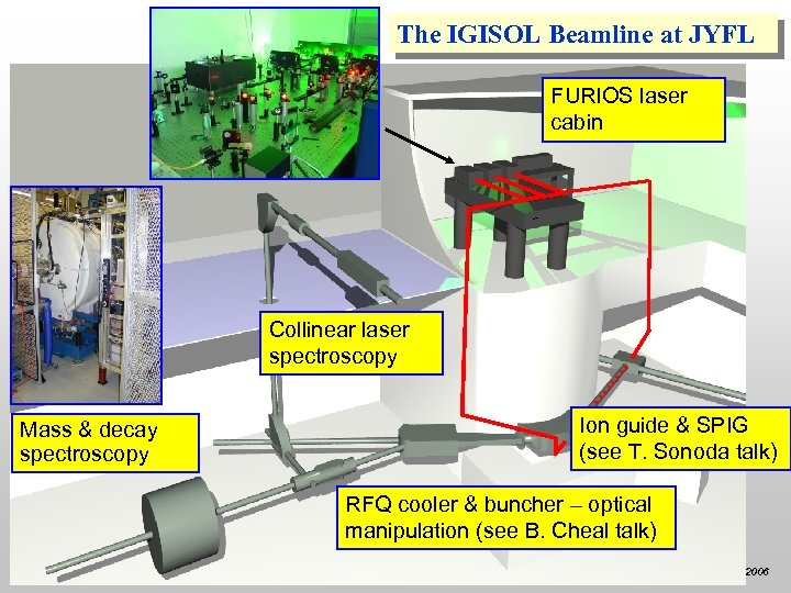 The IGISOL Beamline at JYFL FURIOS laser cabin Collinear laser spectroscopy Mass & decay