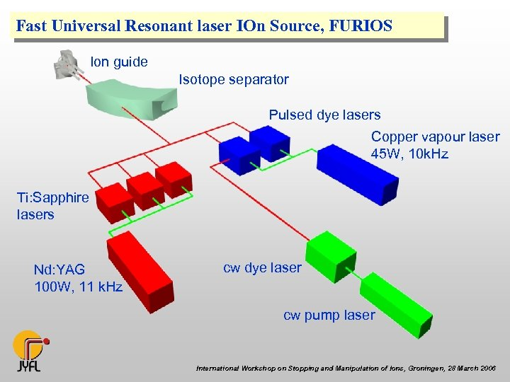 Fast Universal Resonant laser IOn Source, FURIOS Ion guide Isotope separator Pulsed dye lasers