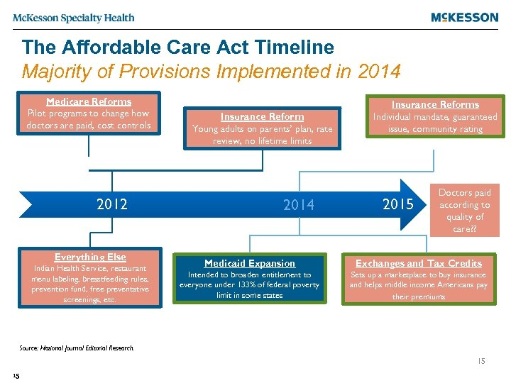 The Affordable Care Act Timeline Majority of Provisions Implemented in 2014 Medicare Reforms Pilot