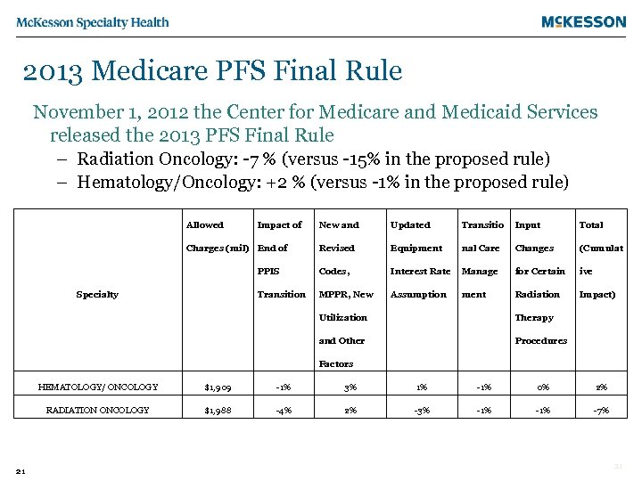 2013 Medicare PFS Final Rule November 1, 2012 the Center for Medicare and Medicaid