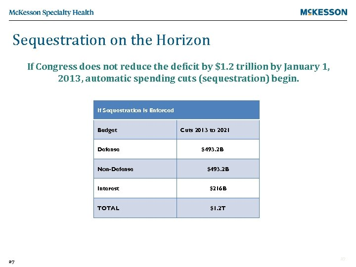 Sequestration on the Horizon If Congress does not reduce the deficit by $1. 2