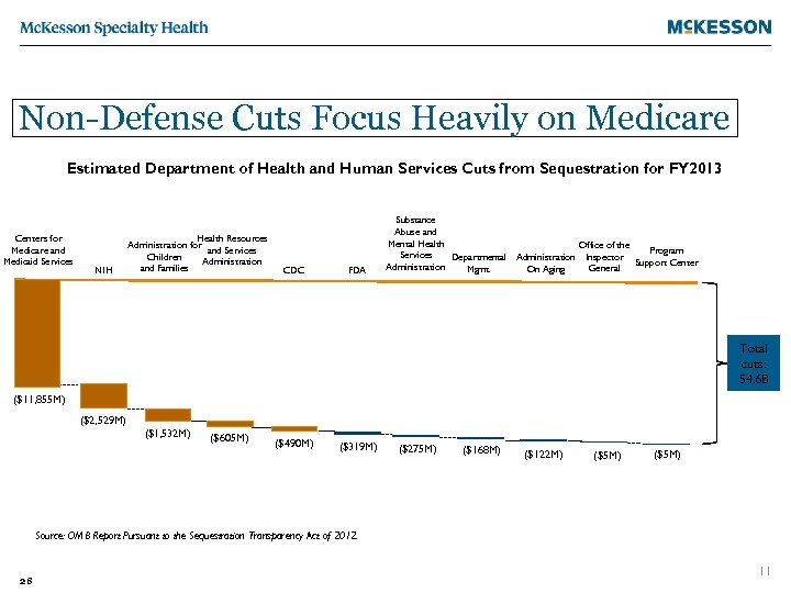 Non-Defense Cuts Focus Heavily on Medicare Estimated Department of Health and Human Services Cuts
