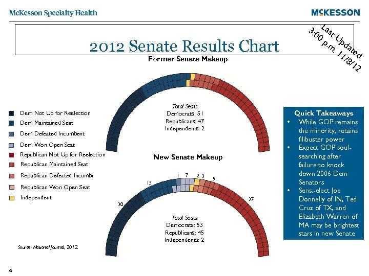 2012 Senate Results Chart Former Senate Makeup Total Seats Democrats: 51 Republicans: 47 Independents: