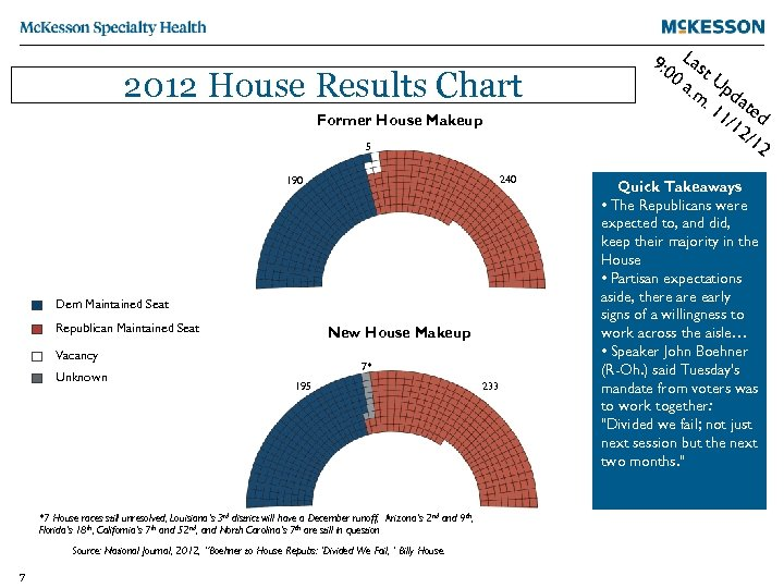 2012 House Results Chart Former House Makeup 5 240 190 Dem Maintained Seat Republican