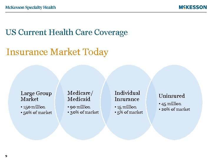 US Current Health Care Coverage Insurance Market Today Large Group Market Individual Insurance •