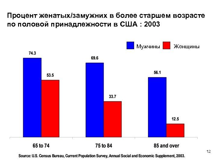 Процент женатых/замужних в более старшем возрасте по половой принадлежности в США : 2003 Мужчины