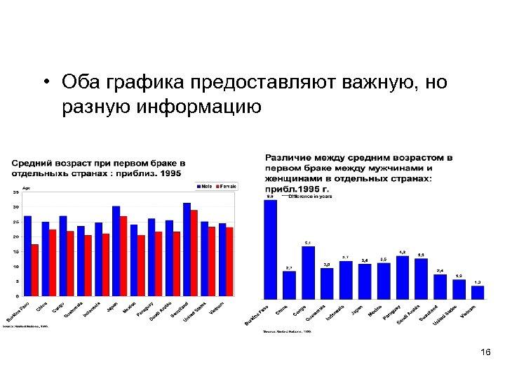 • Оба графика предоставляют важную, но разную информацию 16