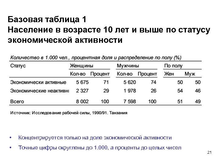 Базовая таблица 1 Население в возрасте 10 лет и выше по статусу экономической активности