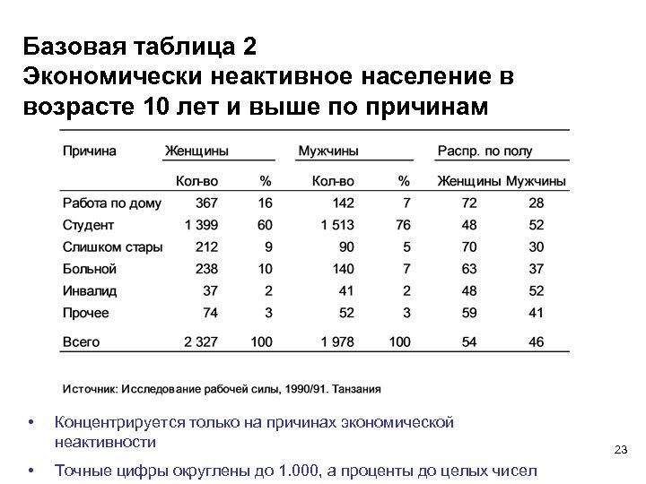 Базовая таблица 2 Экономически неактивное население в возрасте 10 лет и выше по причинам