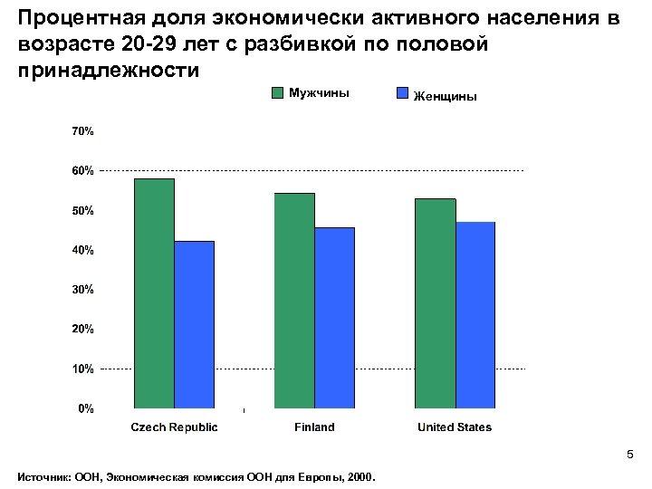 Процентная доля экономически активного населения в возрасте 20 -29 лет с разбивкой по половой