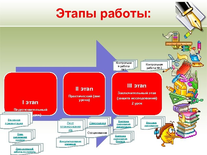 Этапы работы: Контрольна я работа № 1 II этап Практический (вне урока) Контрольная работа