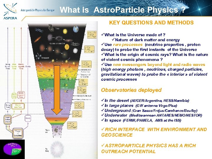 What is Astro. Particle Physics ? KEY QUESTIONS AND METHODS üWhat is the