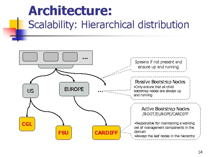 Architecture: Scalability: Hierarchical distribution … ROOT Spawns if not present and ensure up and