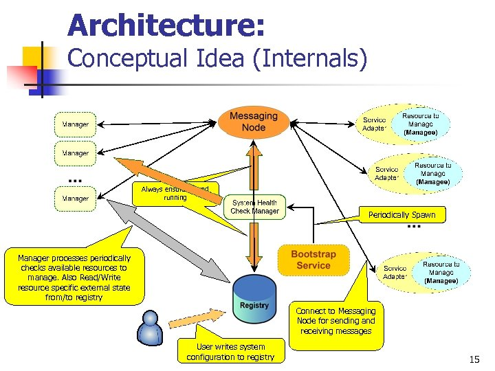 Architecture: Conceptual Idea (Internals) Always ensure up and Always ensure up running and running