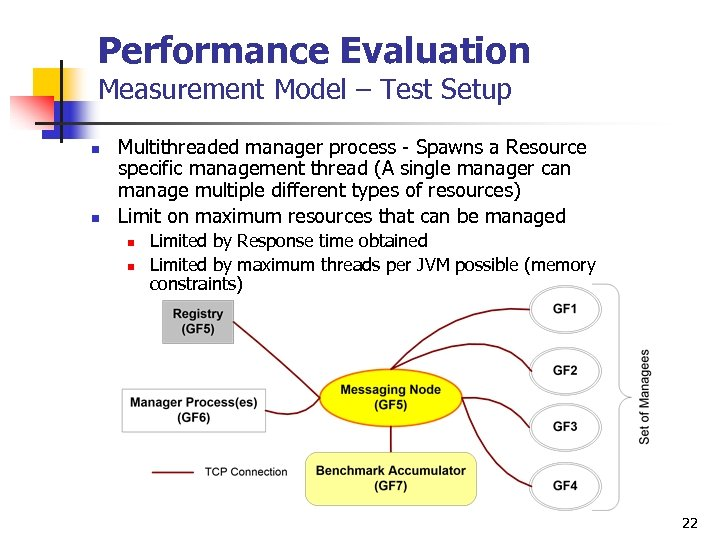 Performance Evaluation Measurement Model – Test Setup n n Multithreaded manager process - Spawns
