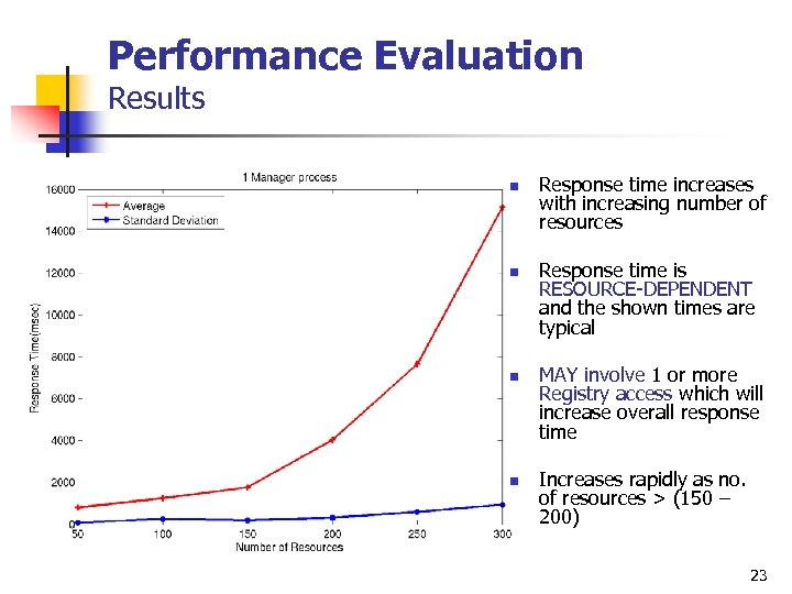 Performance Evaluation Results n n Response time increases with increasing number of resources Response