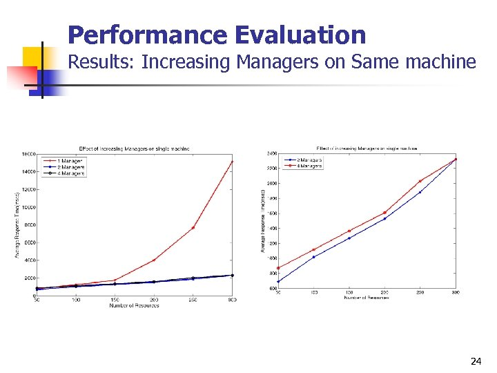 Performance Evaluation Results: Increasing Managers on Same machine 24