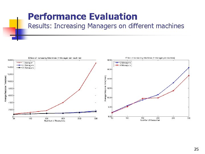 Performance Evaluation Results: Increasing Managers on different machines 25