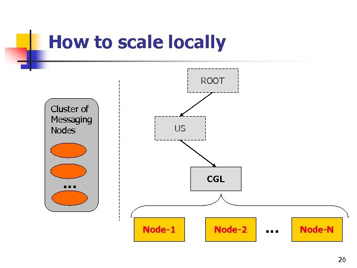 How to scale locally ROOT Cluster of Messaging Nodes US CGL … Node-1 Node-2