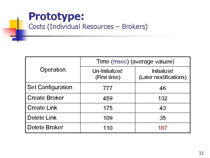 Prototype: Costs (Individual Resources – Brokers) Time (msec) (average values) Operation Un-Initialized (First time)