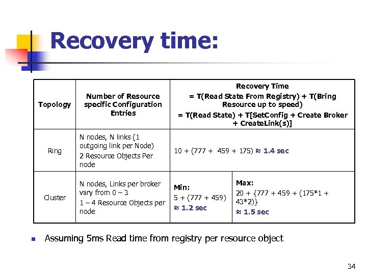Recovery time: Topology Ring Cluster n Number of Resource specific Configuration Entries Recovery Time