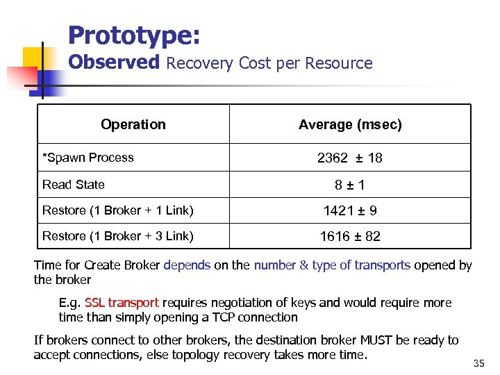 Prototype: Observed Recovery Cost per Resource Operation *Spawn Process Read State Average (msec) 2362